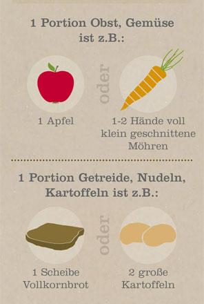 Infografik: Gesunde Ernährung für Schulkinder